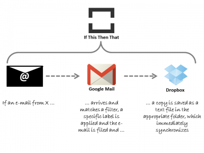 How to Auto-Archive Client E-Mail in the Cloud