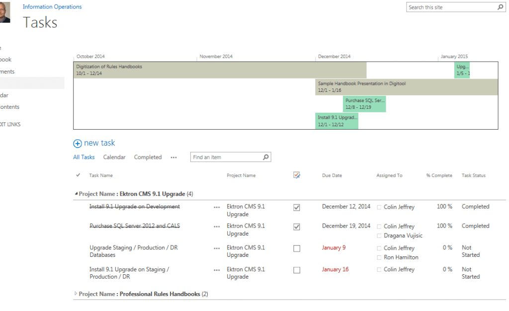 The project site (or sub site) has a visual timeline like a Gantt ...