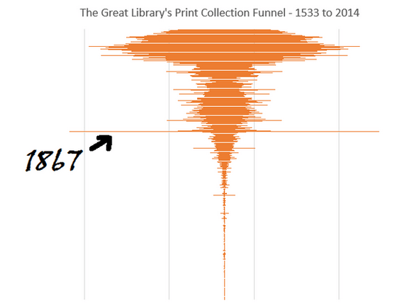 Library collections frequently represent a funnel, with a wider top (current) and a narrow tip (historic).  As a law library, we have a bulge in the year Canada was created.