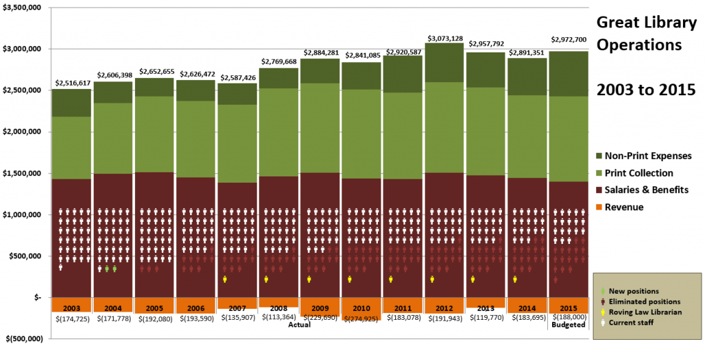Our library's operational data, showing funding and staffing trends over 12 years.
