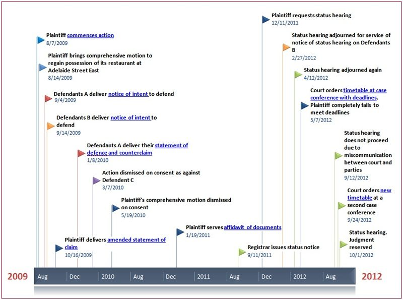 example-of-civil-litigation-chronology-using-powerpoint-office-timeline-plugin