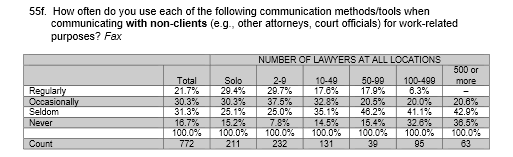 Question from the 2015 ABA Legal Technology Survey report on lawyers faxing non-clients.